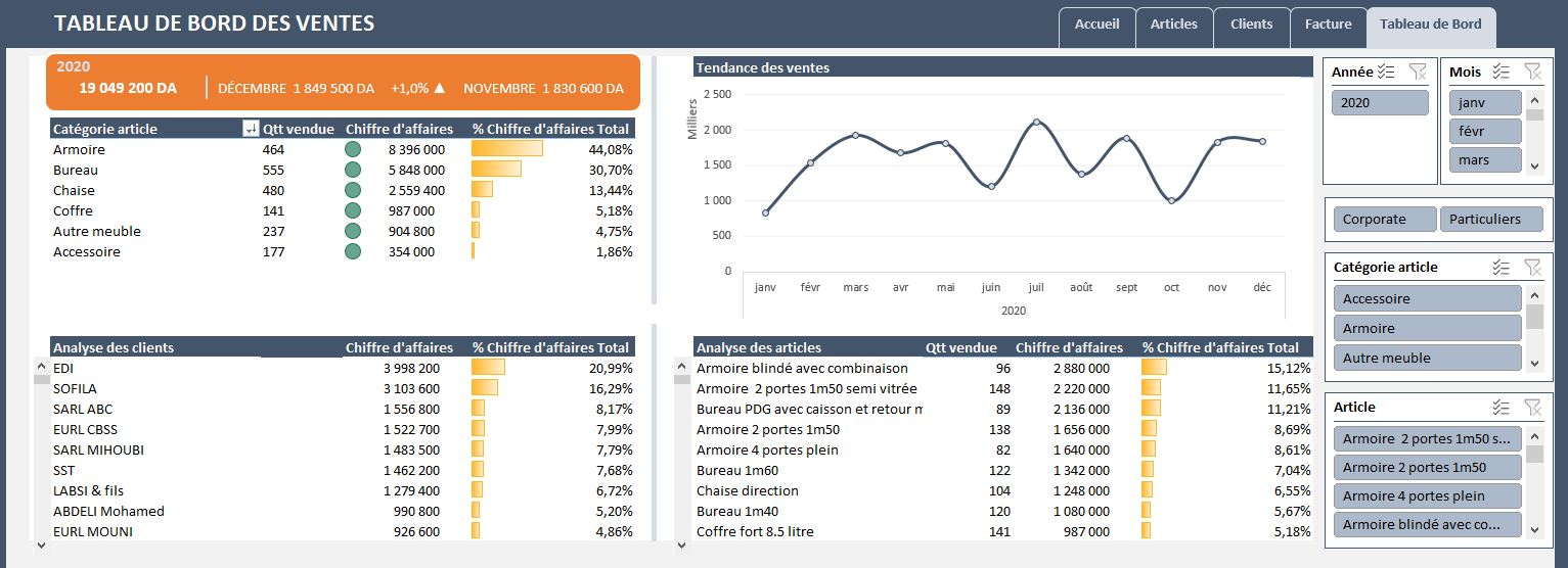 Facturation Automatisée + Tableau de Bord : Vente de marchandises
