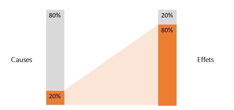 Analyse Pareto avec les tableaux croisés dynamiques Excel
